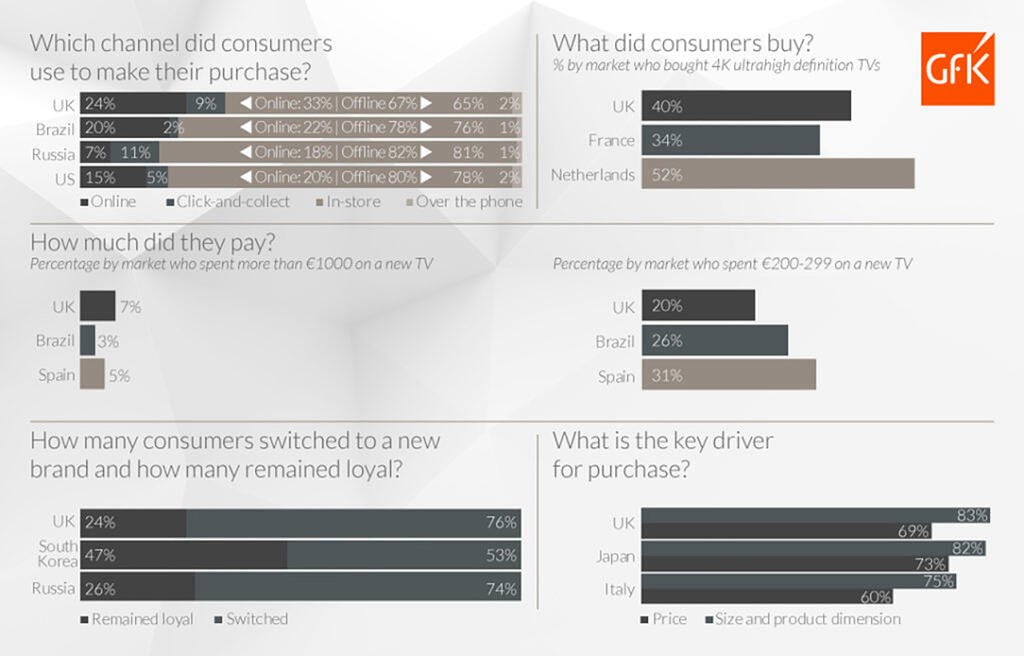 Global_201811_GfK_Blog_Consumer_Insights_Engine_Understand_the_moment_of_purchase_infographic