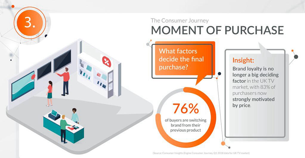 Global_Blog_201811_GfK_Consumer_Insights_Engine_Beyond_Point_of_Sale_Data_Actionable_Insights_Right_Across_the_Consumer_Journey_4