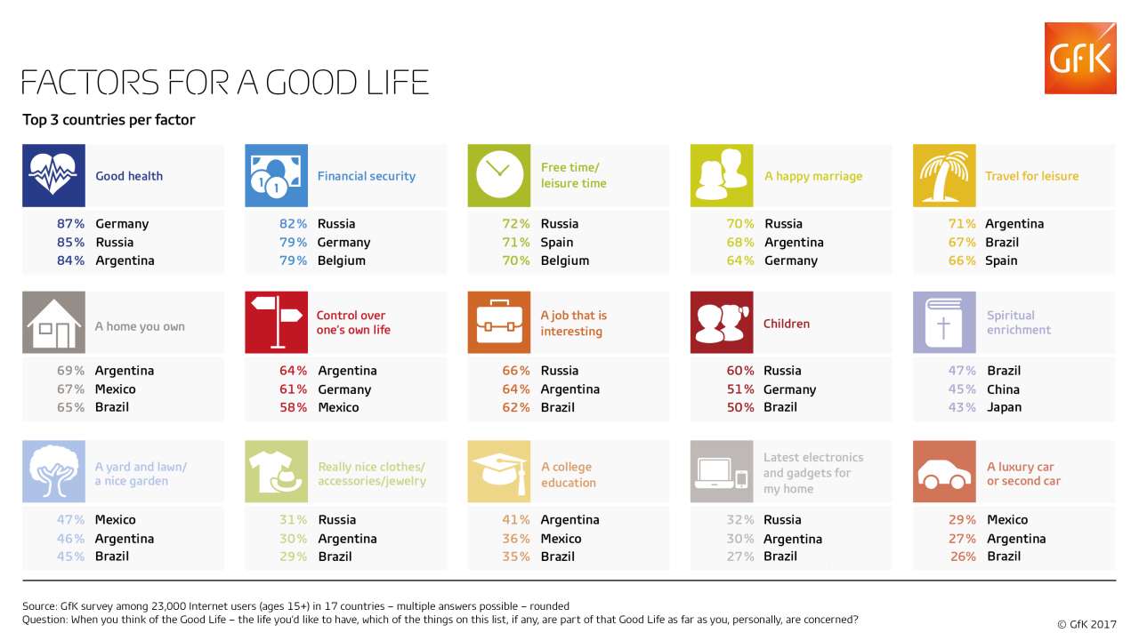 Factors for a good life according to consumers
