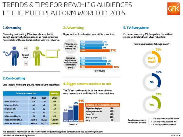 audience measurement, VOD, SVOD, video on demand, subscription, GfK, media