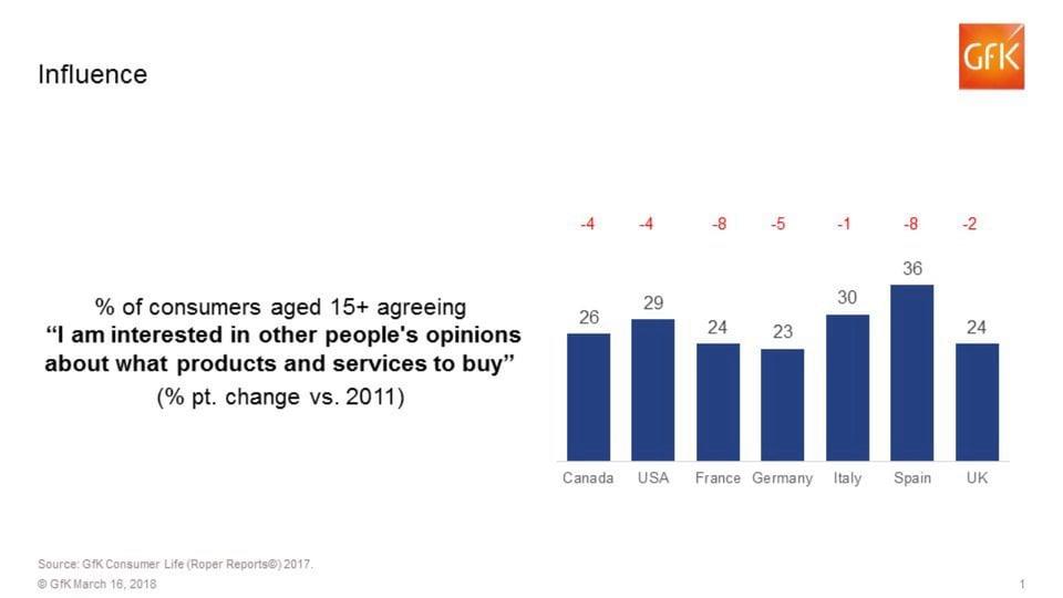 Leading Edge Consumers chart