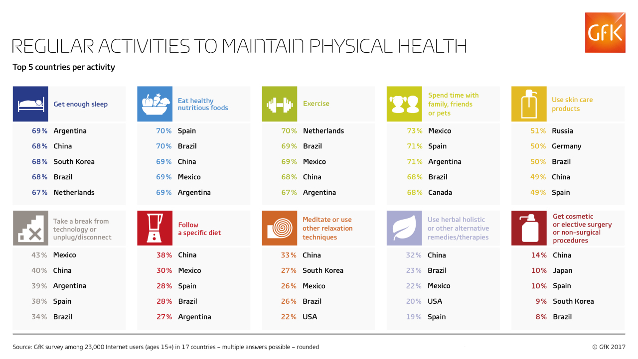 How do people around the world maintain their physical health?