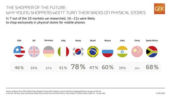 RZ_GFK_15021_Infographic_The_shopper_of_the_future_3