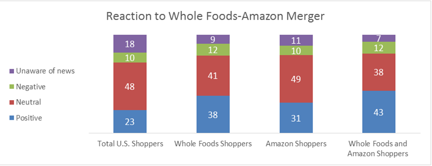 Consumer reaction to Whole Foods-Amazon Merger