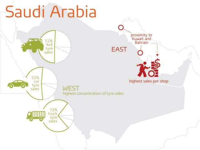 Saudi Arabia tyre market