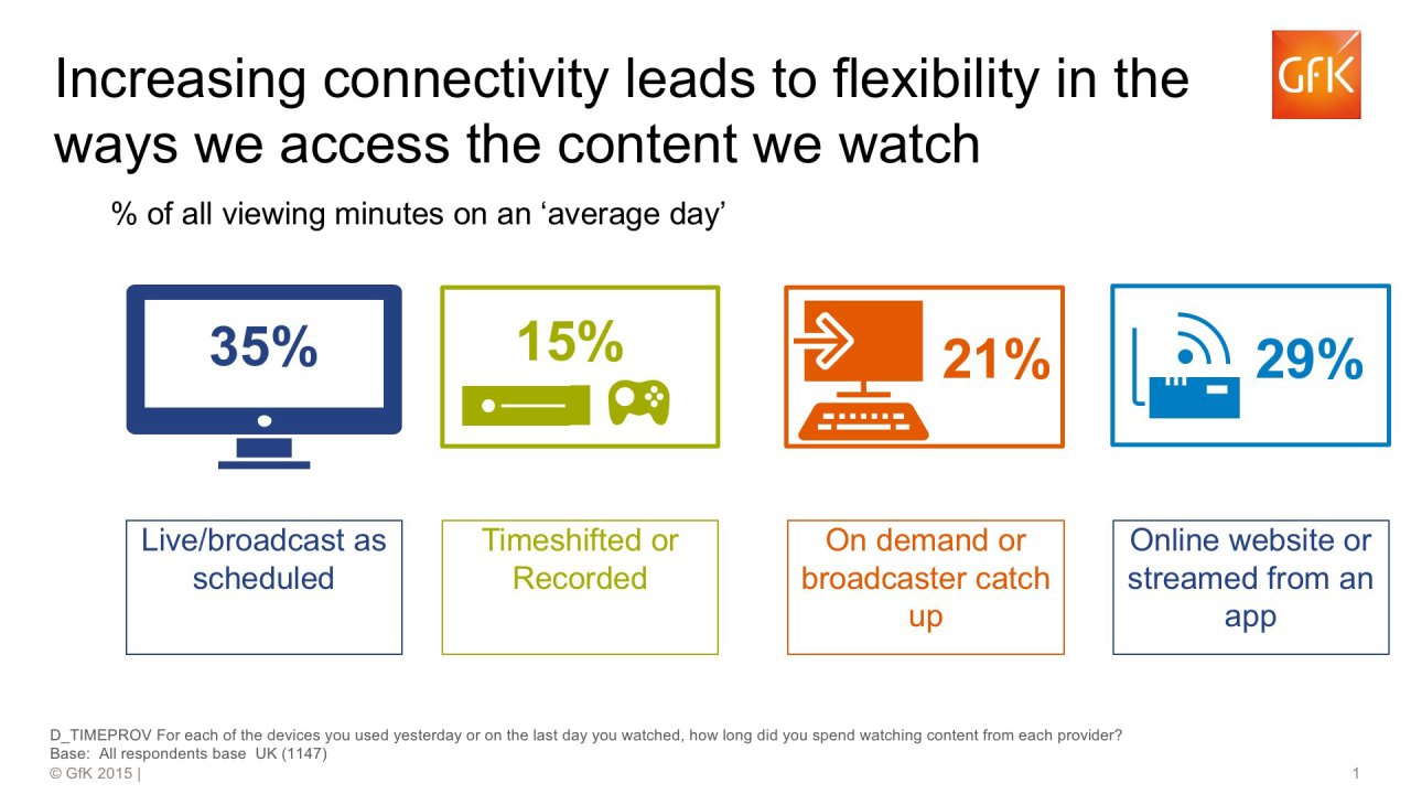 Increasing connectivity leads to flexibility in the ways we access the content we watch