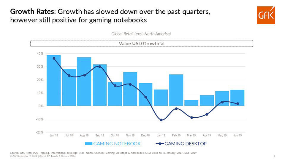 GfK study reports gaming growth rates in notebook vs desktop in USD