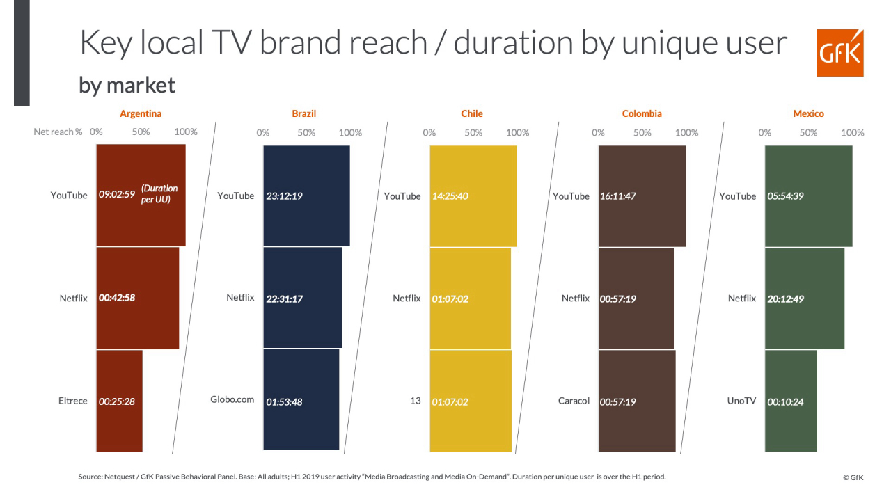 GfK Media Measurement Key Local TV Brand Reach by Country Market
