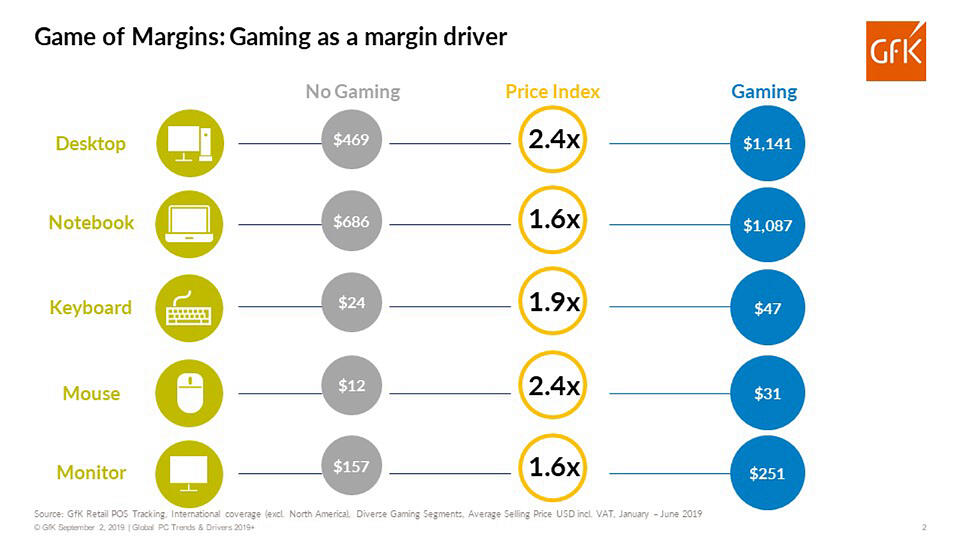 GfK study shows gaming as a margin driver