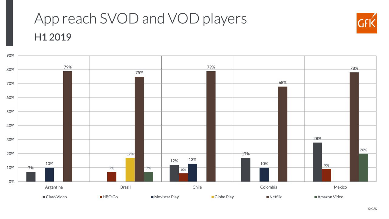 GfK Media Measurement App Reach SVOD and VOD Players in Latam 2019