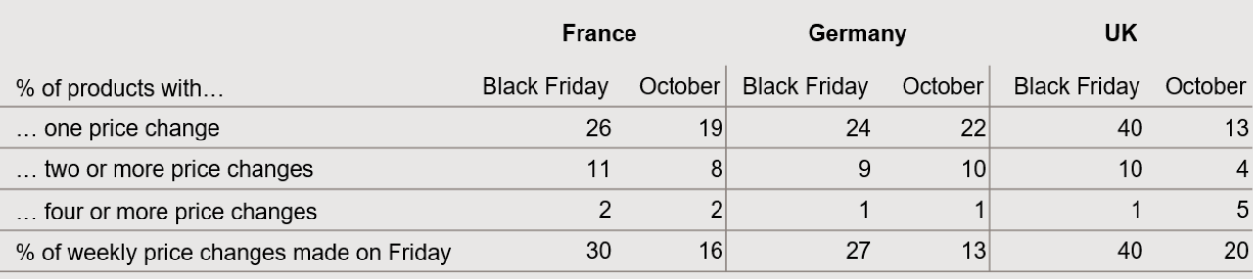 Black Friday price changing behavior