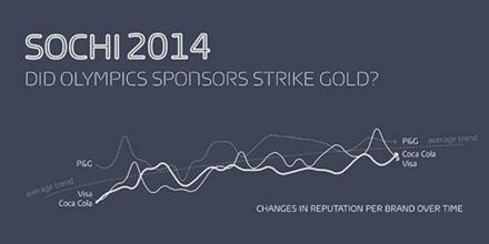 Click here to see the whole Sochi Olympics Infographic.