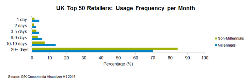 UK Top 50 Retailers - Usage Frequency per Month