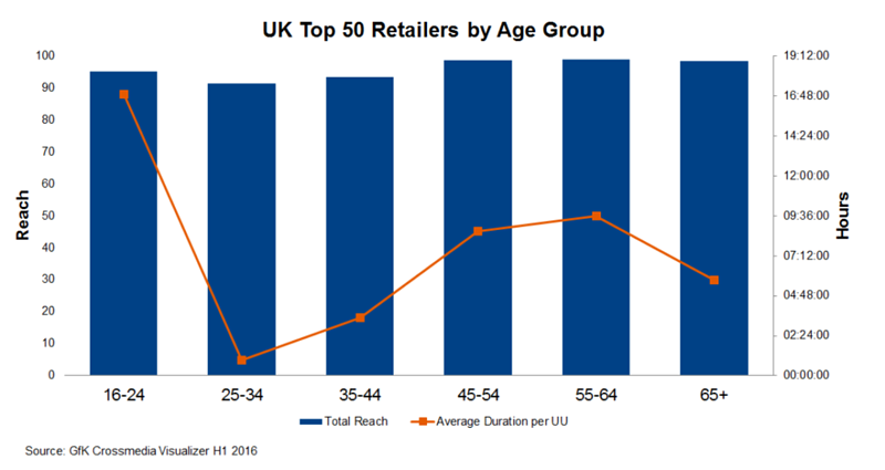UK Top 50 Retailers by Age Group