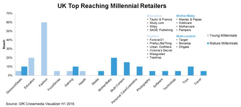 UK Top Reaching Millennial Retailers