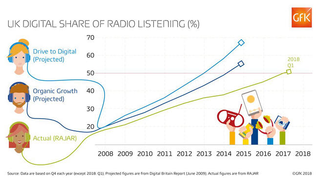 UK-digital-share-of-radio-listening