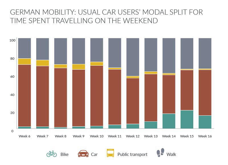 GfK Blog Urban Mobility infographic Germany car travel use