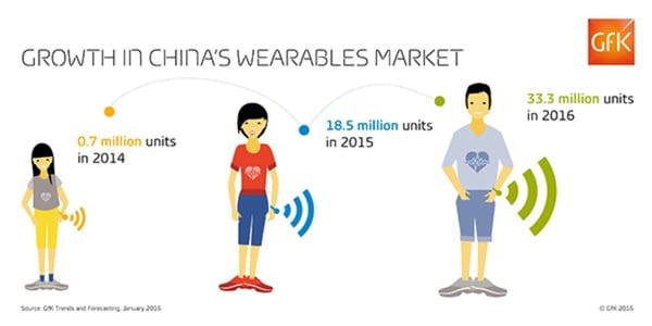 GfK - China Wearable market