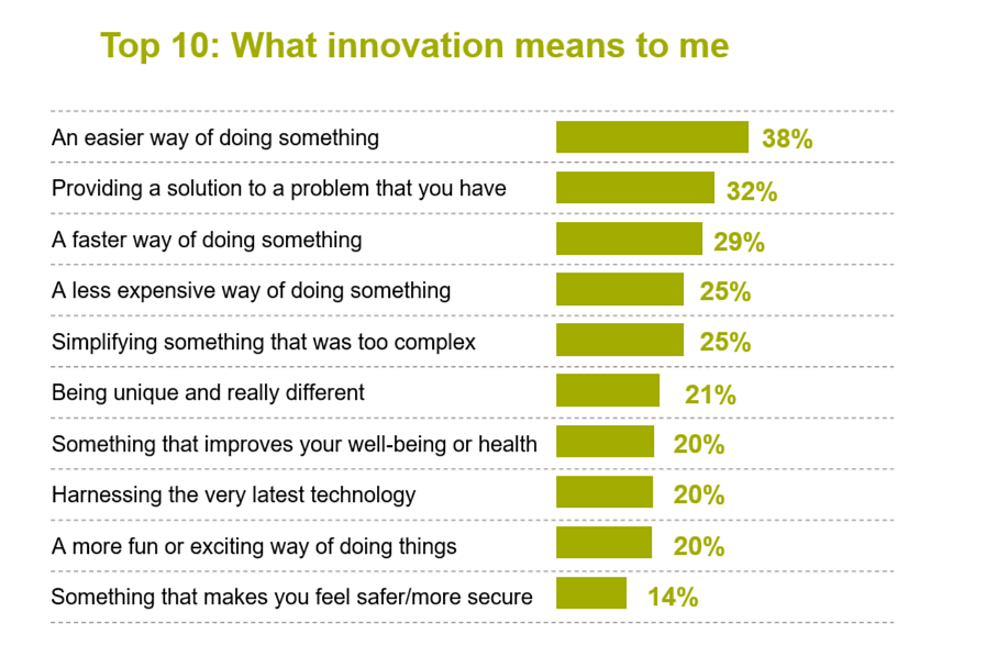 What innovation means to me