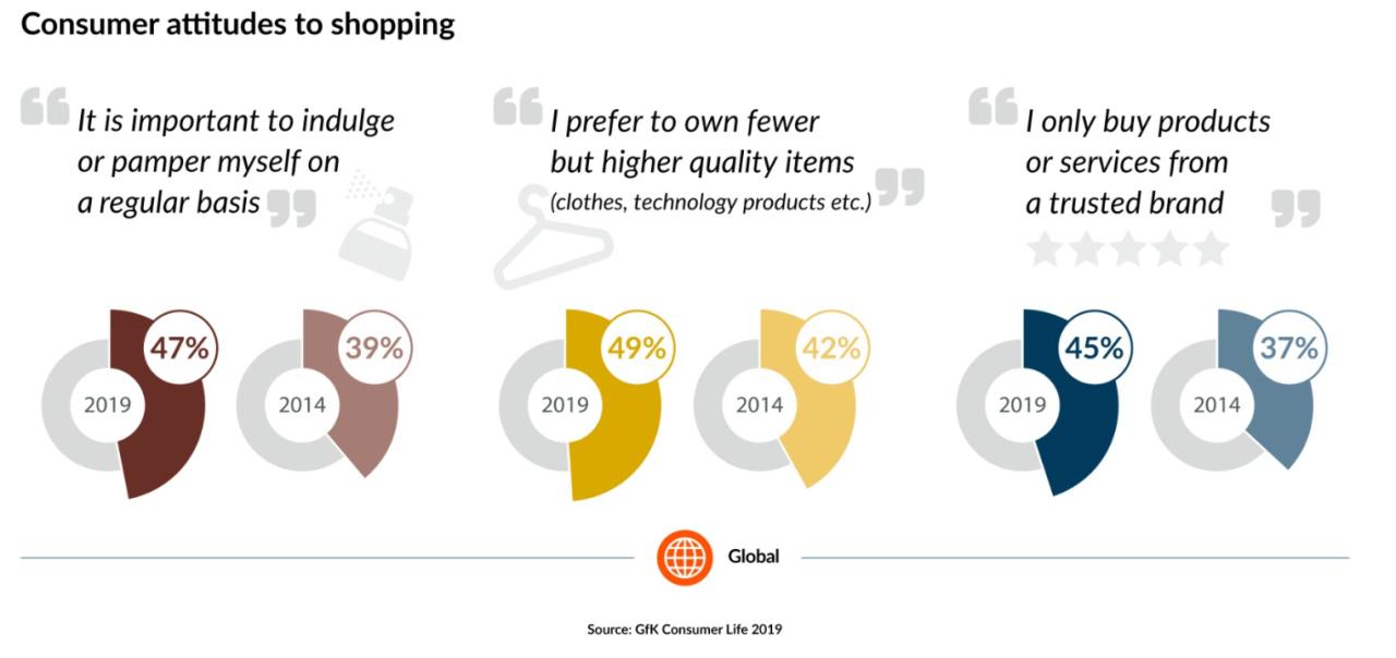 GfK Consumer Life Black Friday data consumer shopping attitudes