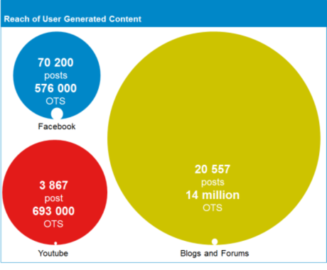 reach of user generated content in social media