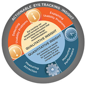Actionable Eye Tracking Insight