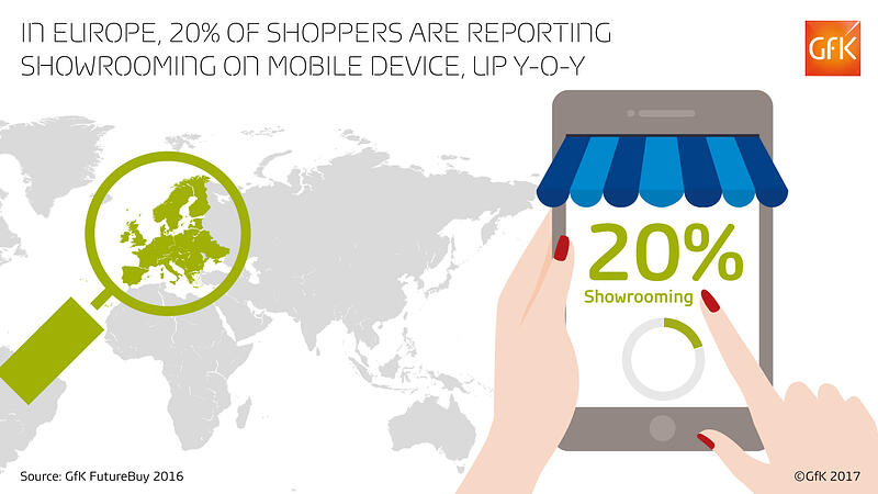 In Europe, 20% of shoppers are reporting showrooming on mobile device, up y-o-y (GfK FutureBuy)
