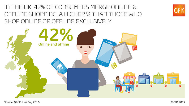 Infographic: 42% of consumers merge online & offline shopping, a higher % than those who shop online or offline exclusively (GfK Tech consumer 360)
