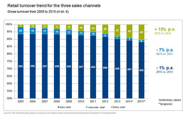 retail-turnover-3-sales-channels_2005-2015