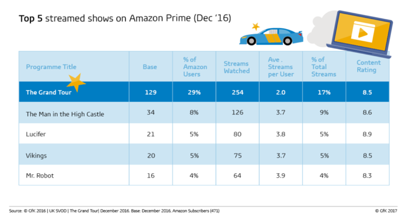 Top 5 streamed shows on Amazon Prime
