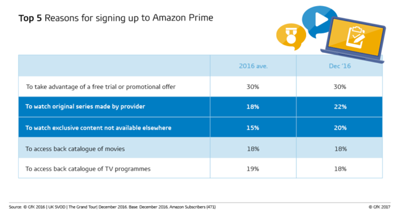 Top 5 reasons for signing up to Amazon Prime