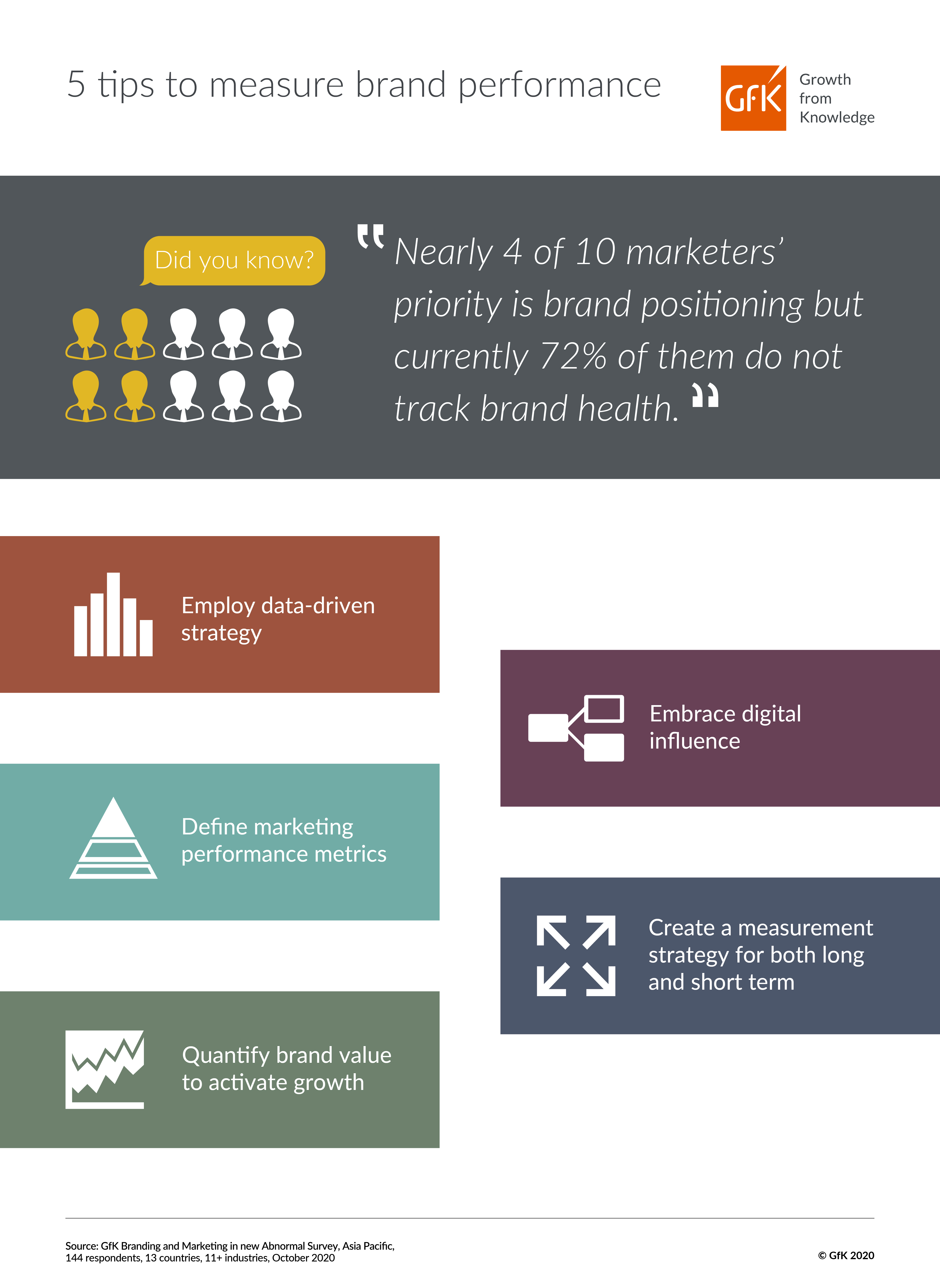 Infographic_5 tips to measure brand performance