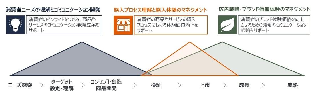 GfK海外調査:消費者ニーズ理解、購入プロセス罹患、ブランドマネジメント