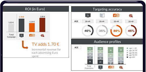 GfK Integrated Solutions for Successfull Marketing & Sales Campaigns