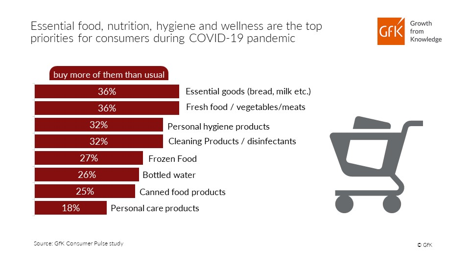 GfK infographic consumer top priorities during COVID-19 pandemic