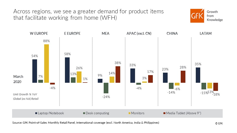 GfK infographic demand for work from home products globally March 2020