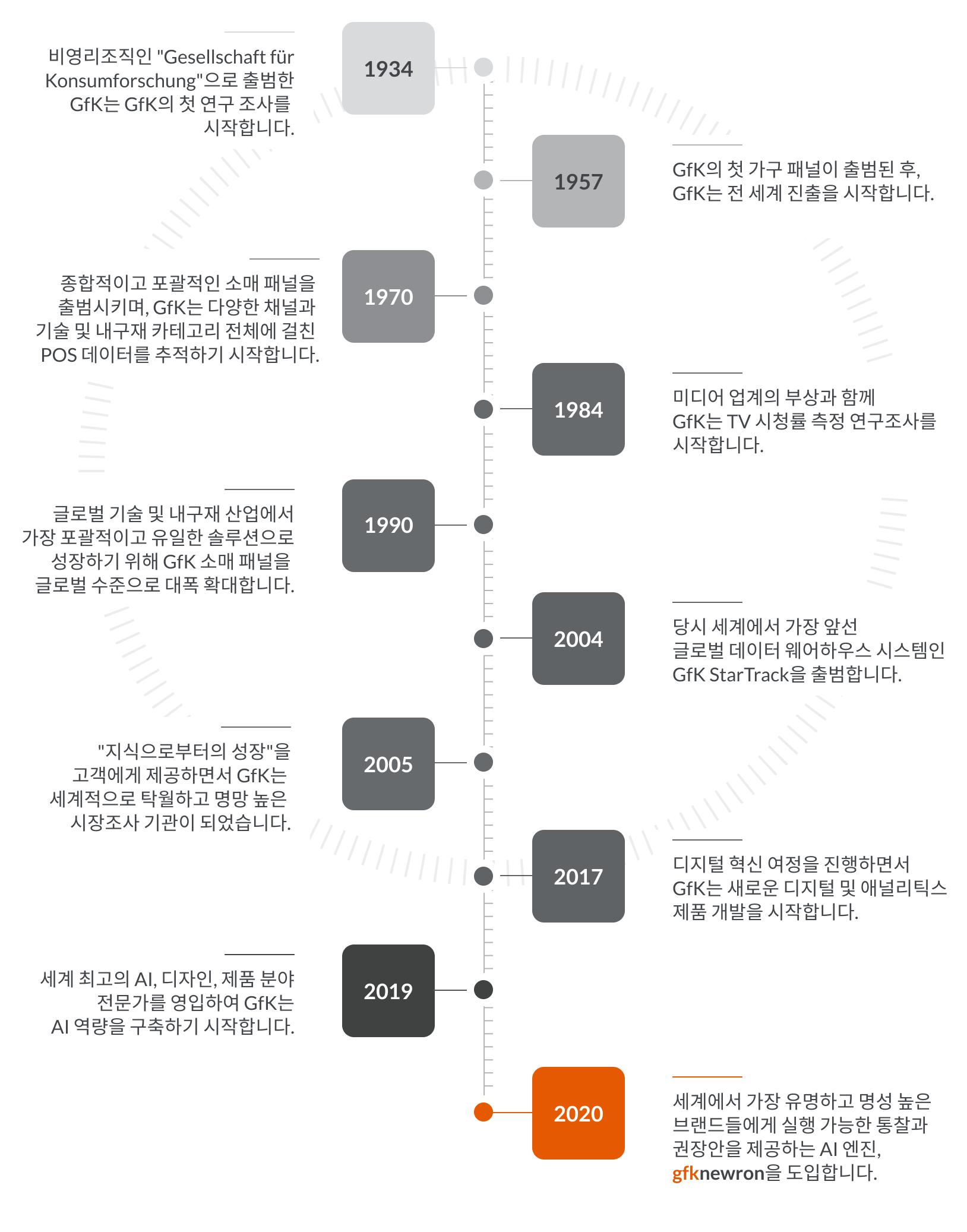 Timeline KR@2x-2