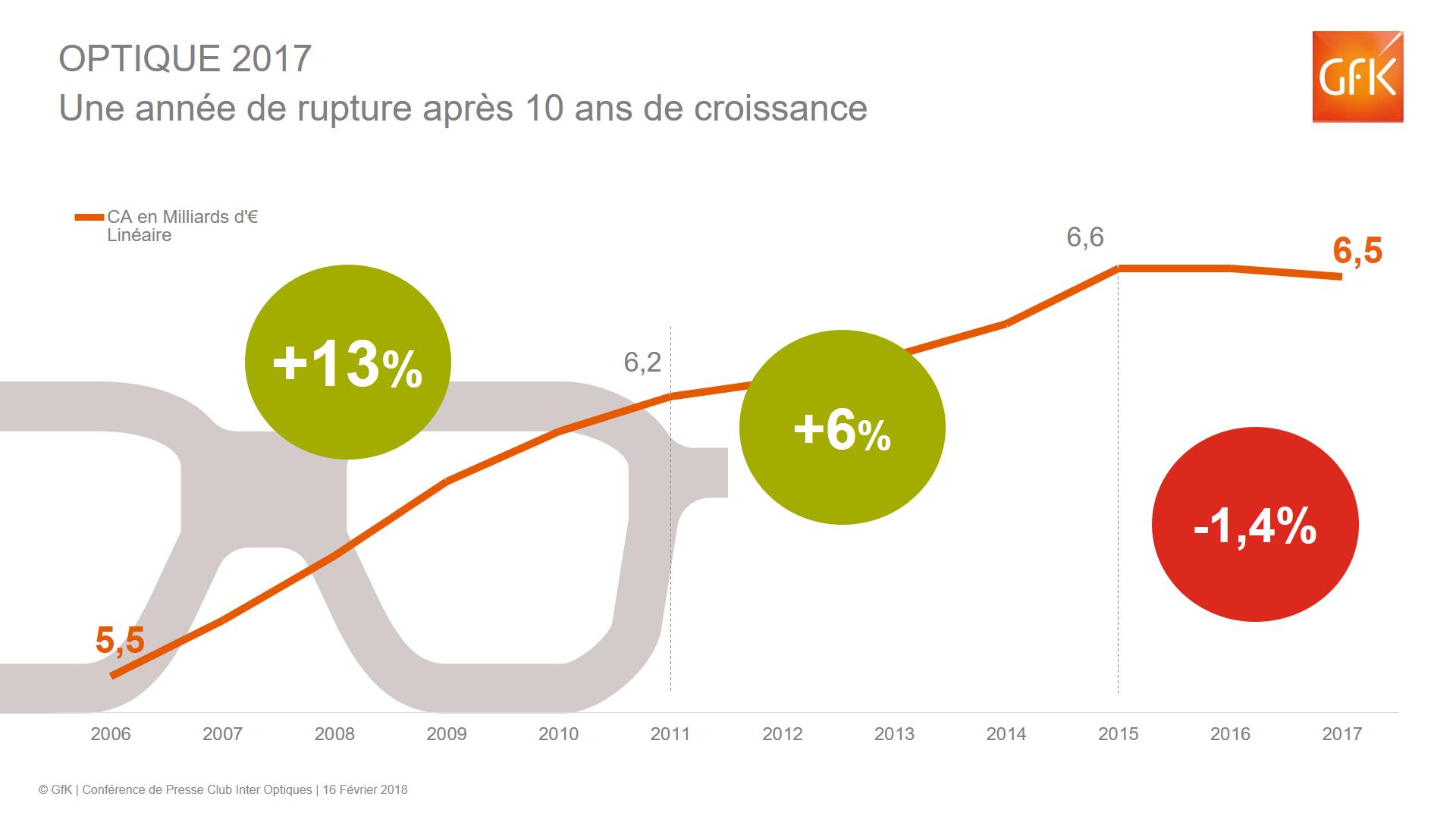 Mada, Produit optique – France Optique