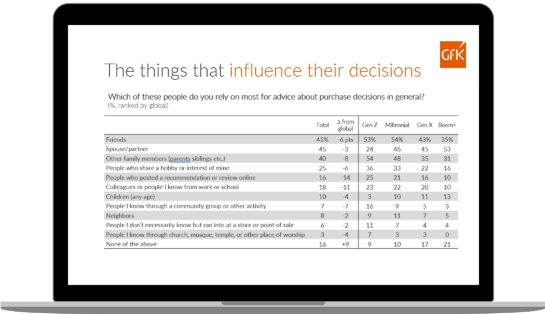 influence on purchasing decision