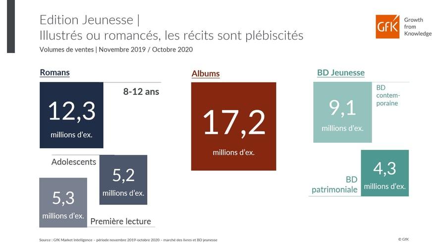 répartition des ventes Livres Jeunesse par type - France 2020
