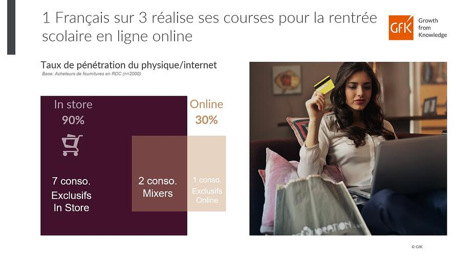 France canal d'achat Fournitures scolaires 2020