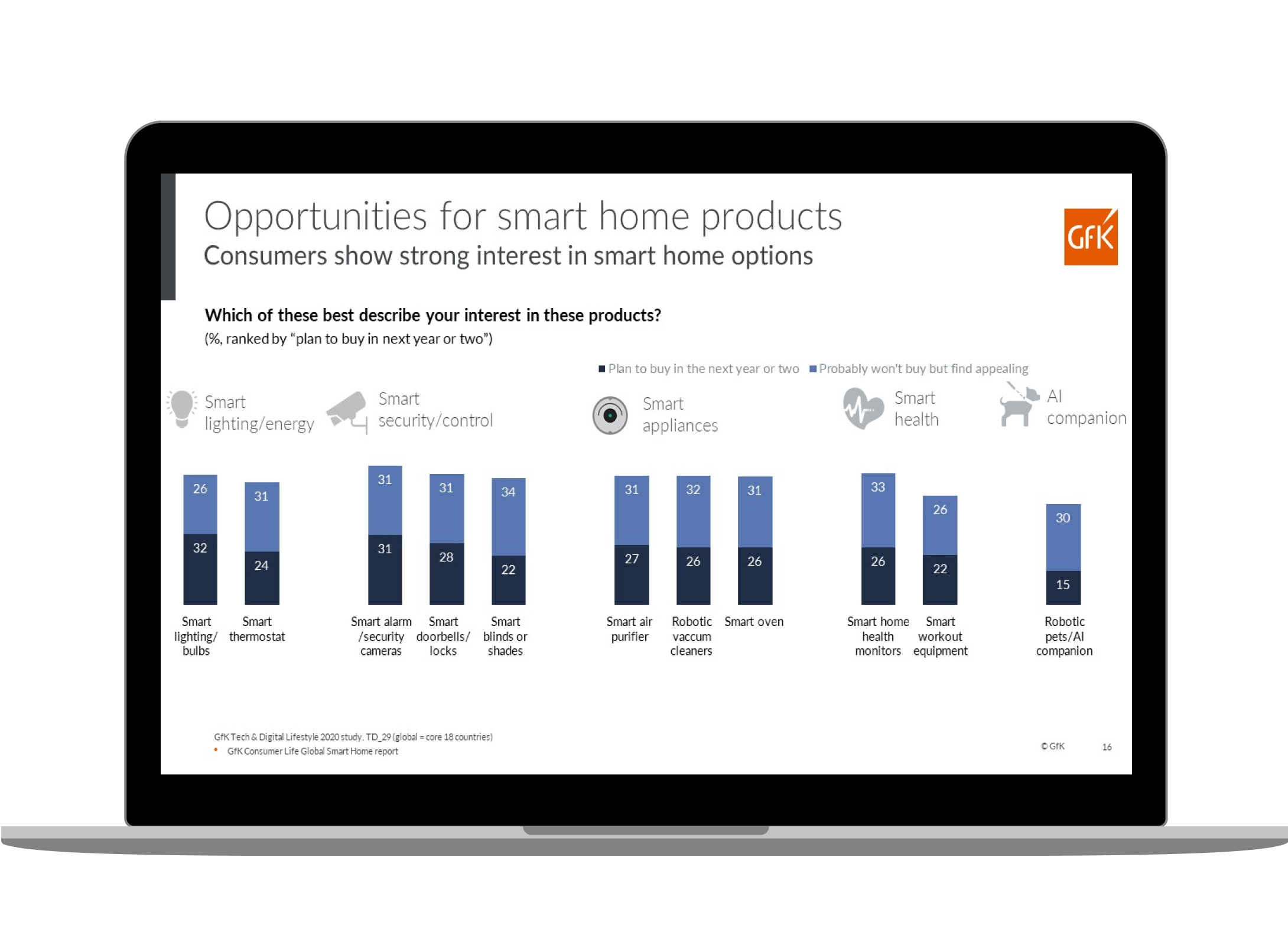 opportunities for smart home