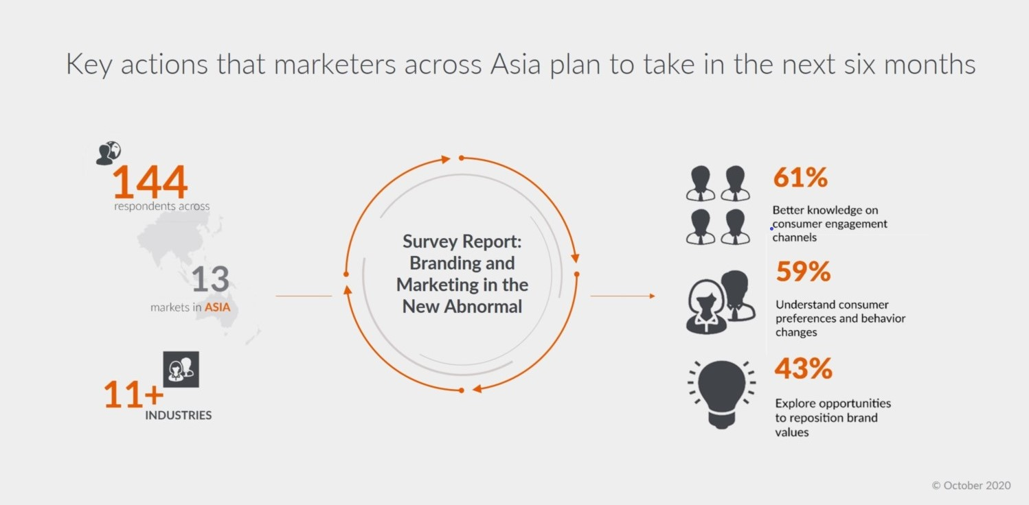 Branding and Marketing in the New Abnormal in Asia
