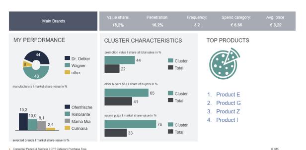 GfK Category Purchase Tree: shopper choices & shelf-optimization data
